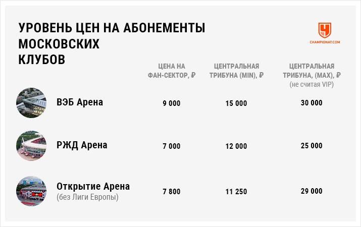 Сравнение стадионов «РЖД Арена», «ВЭБ Арена», «Открытие Арена»