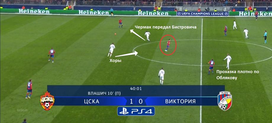 Удивлены, почему ЦСКА проиграл чехам? Вам будет всё понятно из этого разбора