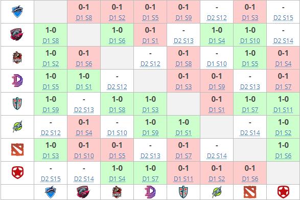 Результаты матчей на групповом этапе TI8 по Dota 2