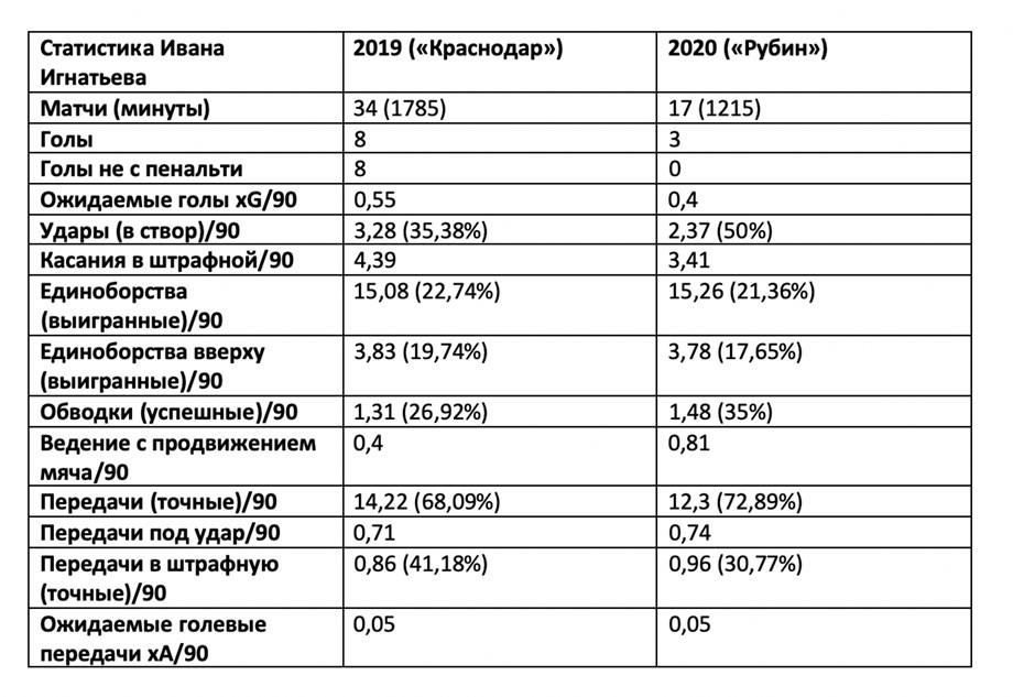 Россия может потерять ещё одного таланта. Карьера Игнатьева движется куда-то не туда