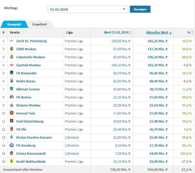 Как изменилась рыночная стоимость команд РПЛ за год