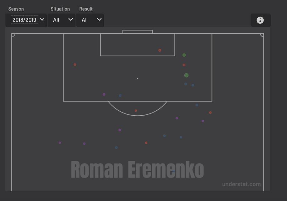 Ерёменко стремительно приходит в себя. Сейчас он бы пригодился «Спартаку»
