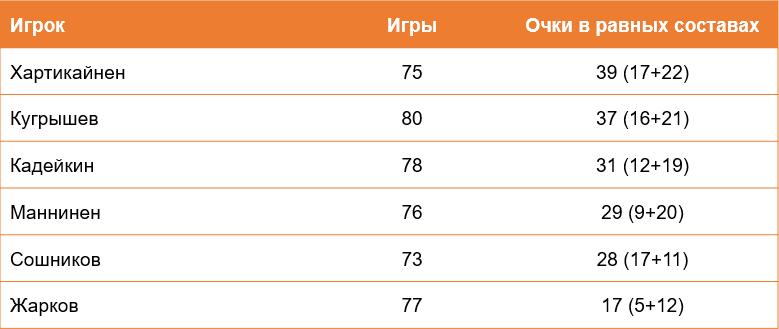 Очки в равных составах за последние два сезона