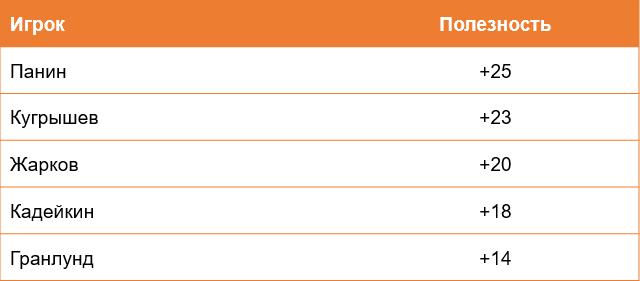 Лучшие игроки «Салавата» по полезности за два последних сезона