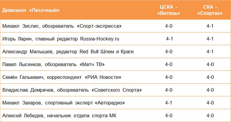 Вынесут и не заметят. Все боятся ставить против ЦСКА, СКА и «Автомобилиста»