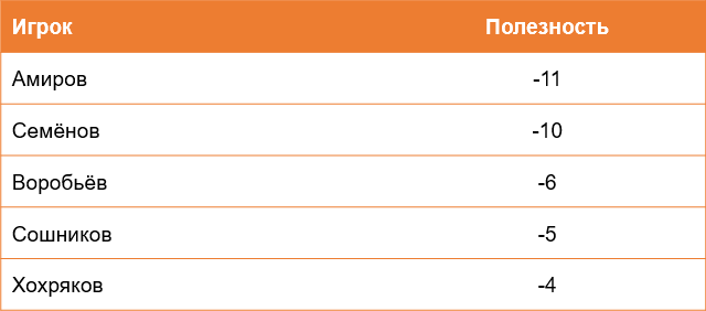 Худшие игроки «Салавата» по полезности за два последних сезона