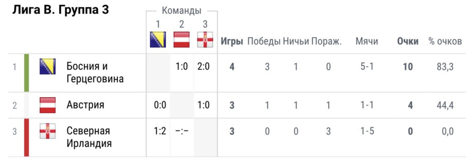 Кого может сменить Россия в высшей лиге. Из неё уже вылетела Германия