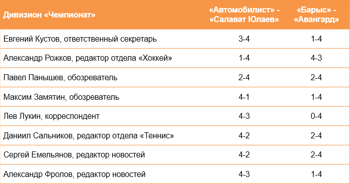 «Предсказамус» и второй раунд плей-офф КХЛ. «Салават» снова их обломает?