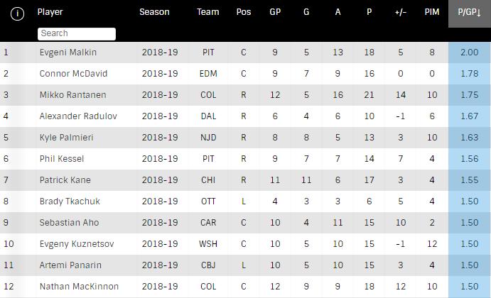 Забудьте о Кросби и Макдэвиде. Малкин – самый горячий игрок НХЛ