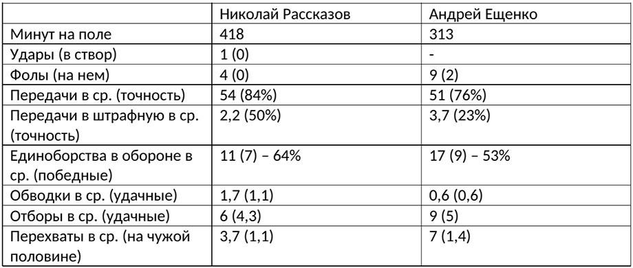 Рассказов уже сейчас не хуже Ещенко. И он точно будет прибавлять