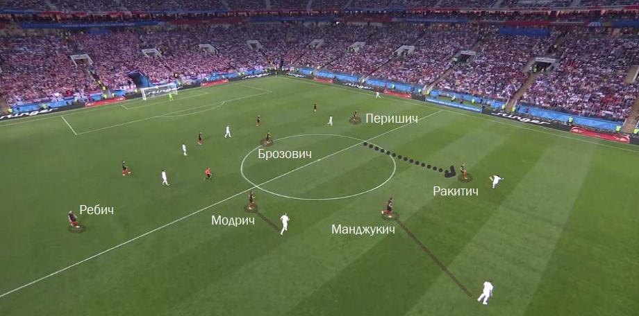 Почему Хорватия в финале. Подробный разбор