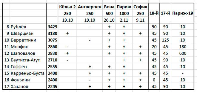 Рублёв выиграл турнир в Санкт-Петербурге и догнал Джоковича по числу титулов в сезоне