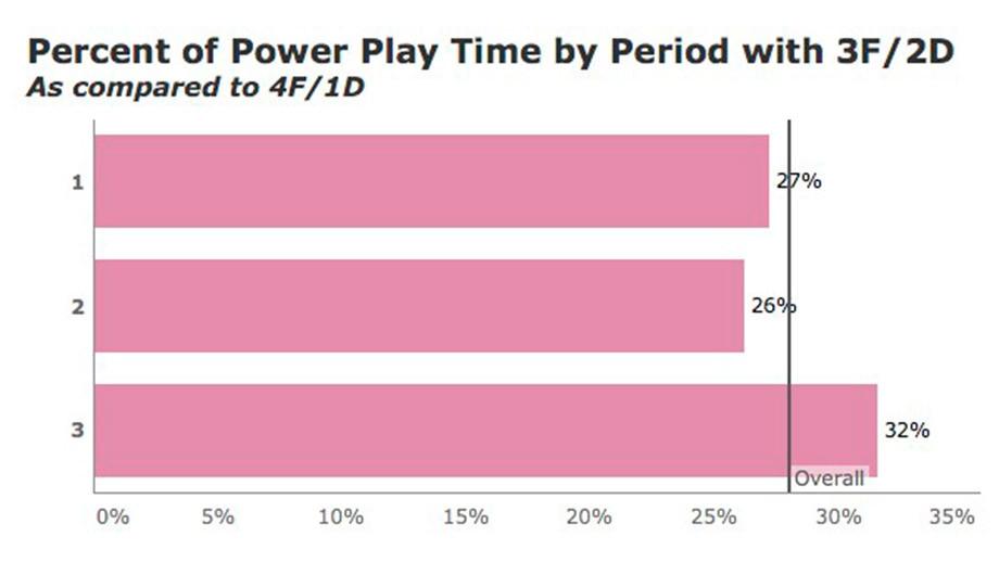 «Салават Юлаев» разыграл большинство в пять форвардов. Какой эффект даёт эта схема?