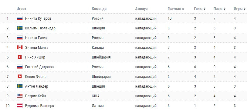 Список команд на чм 2019 [PUNIQRANDLINE-(au-dating-names.txt) 48