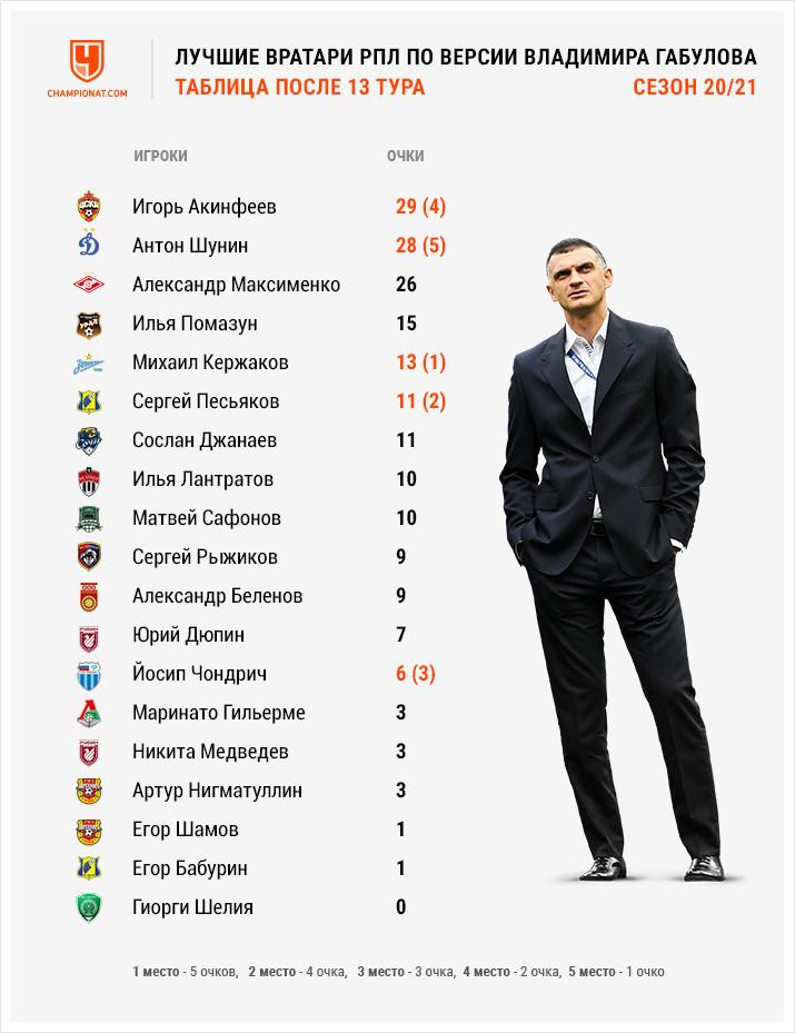 «Спартак» потерял лидерство в РПЛ. Максименко — в рейтинге вратарей
