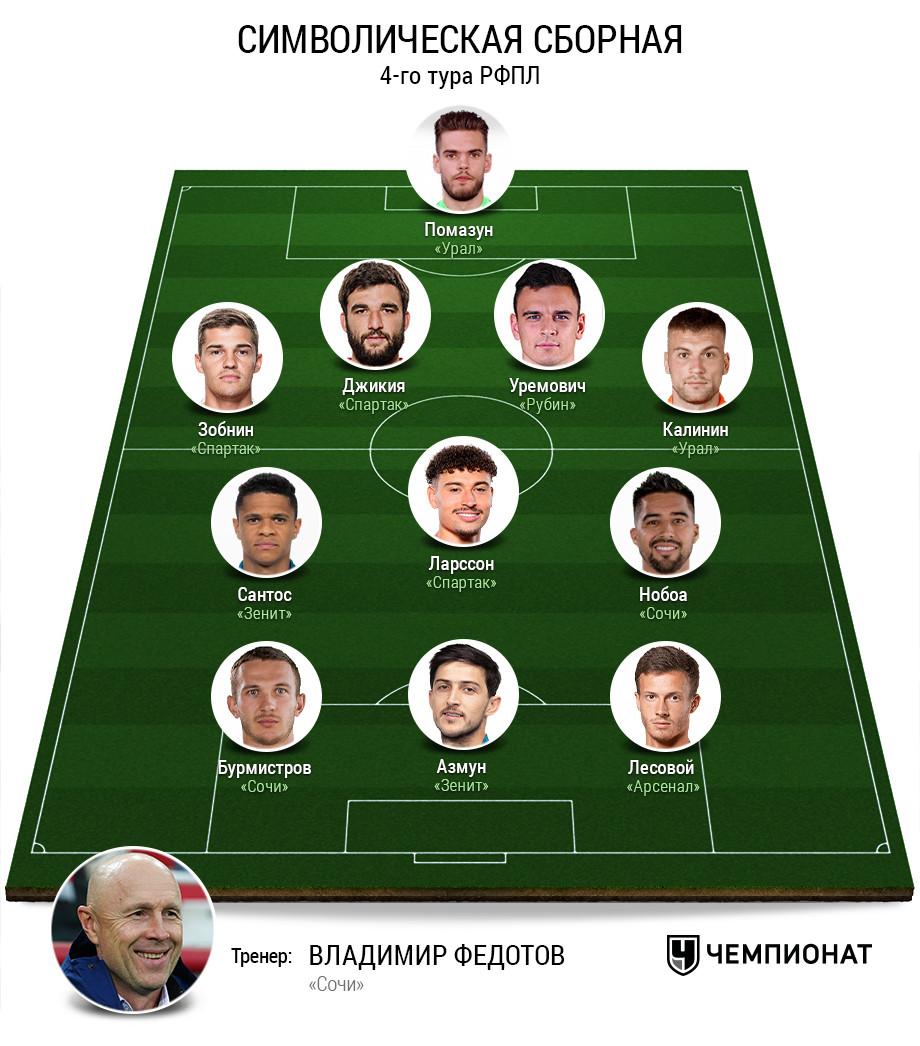 Символическая сборная 4-го тура РПЛ. Версия Валерия Газзаева