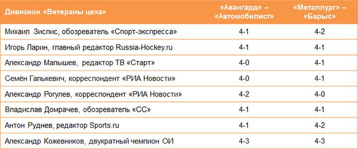 Прогнозы на Кубок Гагарина сезона-2020/2021, все пары плей-офф КХЛ, кто и как сыграет