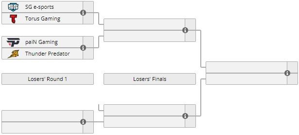 Распределение команд в плей-офф