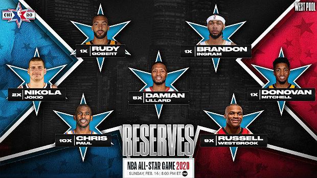НБА огласила список резервистов на Матч звёзд 2020 года