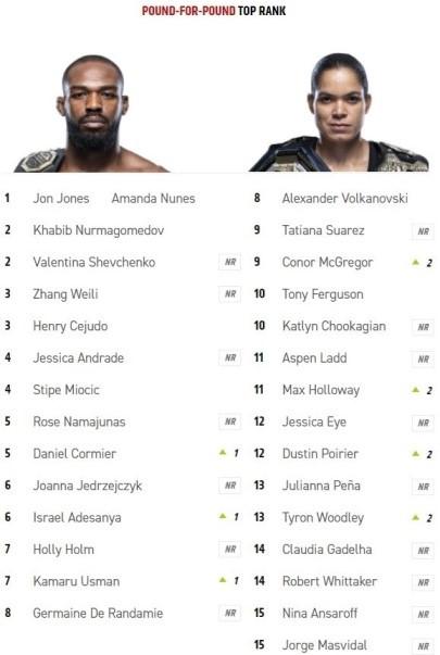 Макгрегор обошёл Фергюсона и стал ближе к Хабибу. Как изменились рейтинги UFC за январь