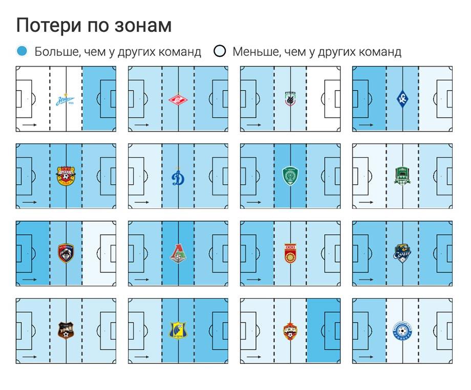 «Зенит» — чемпион России-2019/2020, почему команда Семака снова лучше всех, разбор