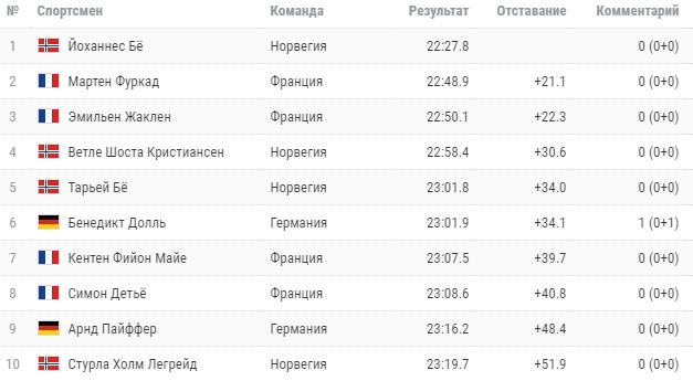 Этап Кубка мира по биатлону в Финляндии под угрозой срыва, гонки в Норвегии отменили