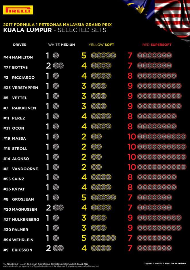 Таблица выбора шин на Гран-при Малайзии