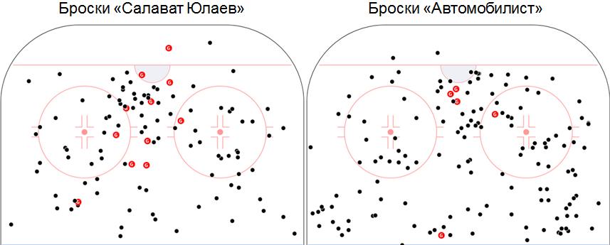 Карта бросков в серии «Автомобилист» — «Салават Юлаев»