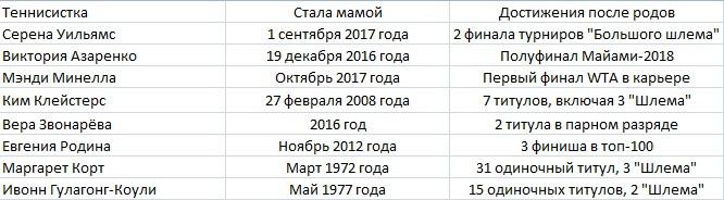 Материнский капитал. Серена и Азаренко отстояли свои права