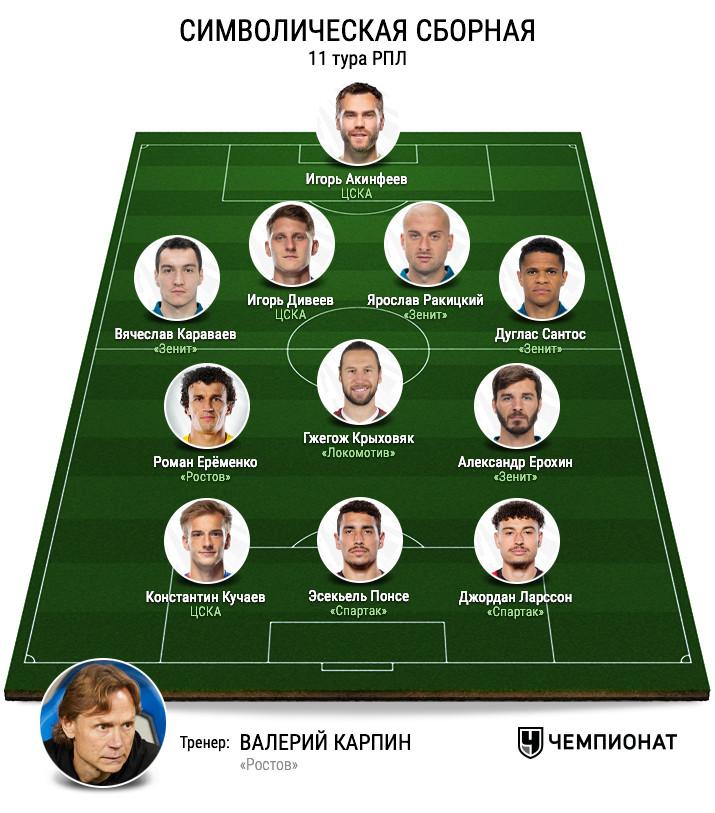Символическая сборная 11-го тура РПЛ. Версия Валерия Газзаева