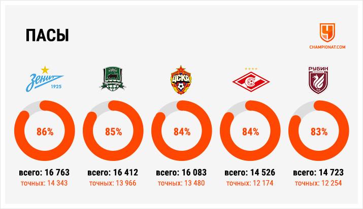 Собрали главные цифры сезона-2019/2020 в РПЛ: удары, пасы, обводки, сейвы