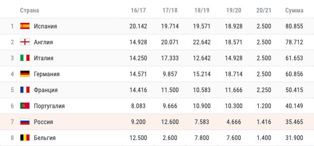 Таблица коэффициентов УЕФА. Кто из наших будет сеяным? Как скажется вылет «Динамо»?