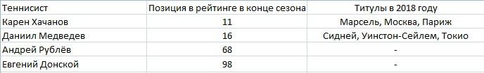 Российские игроки в топ-100 по итогам сезона-2018