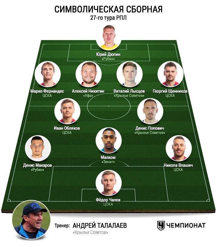 Символическая сборная 27-го тура РПЛ, версия Валерия Газзаева