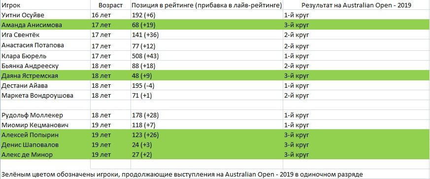 Рождённые на стыке веков. Тинейджеры теснят старшее поколение на Australian Open