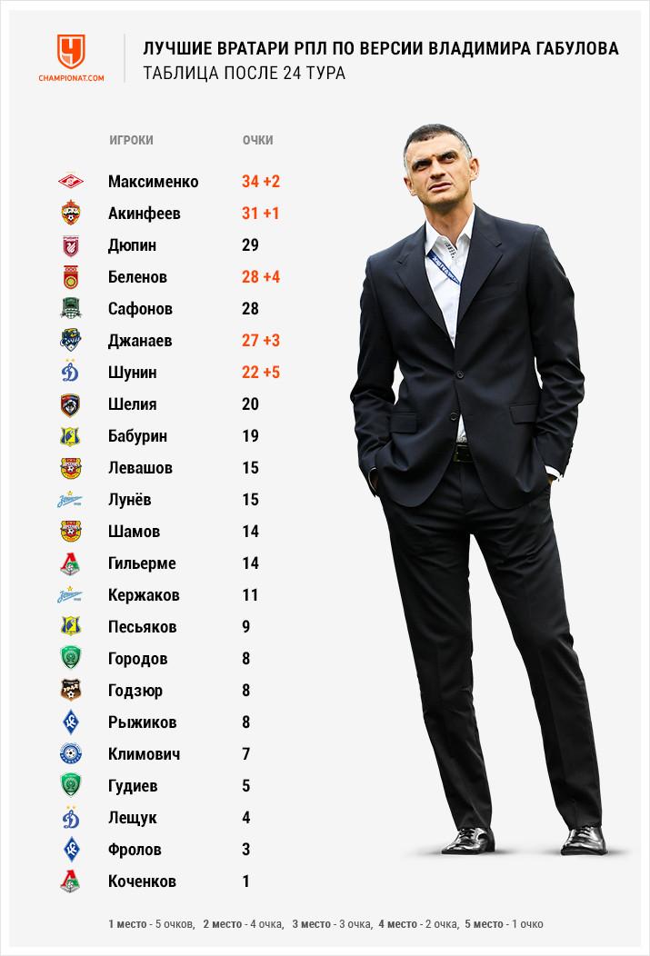 Акинфеев возвращается в список лучших. Лидерство Максименко под вопросом? Рейтинг вратарей