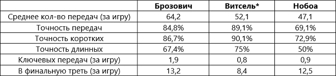 Данные по Витселю за сезон-2015/16