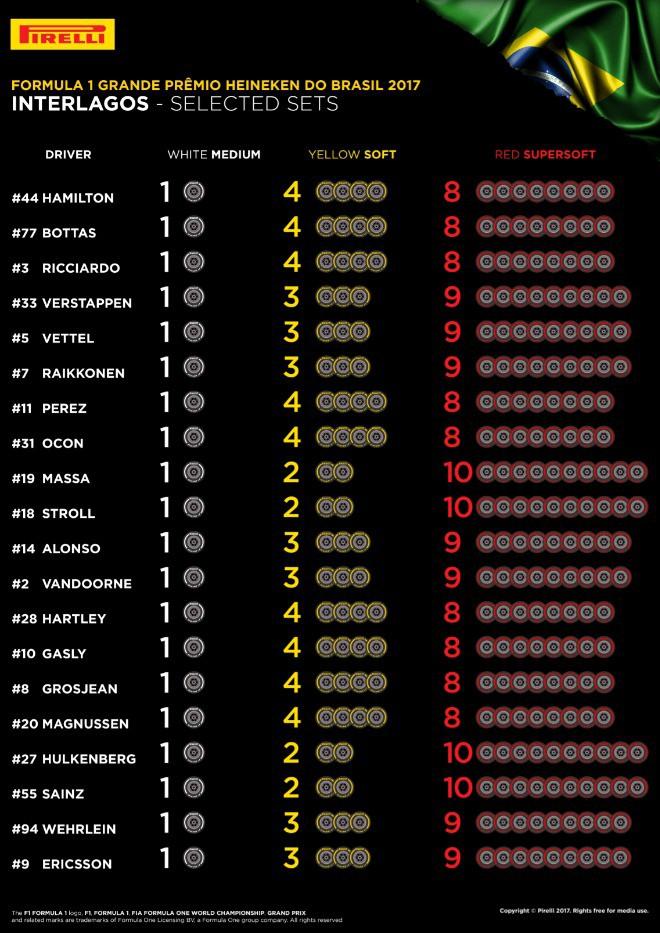Пилоты определились с выбором шин на Гран-при Бразилии