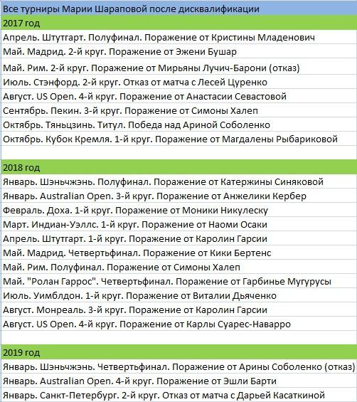 Выступления Марии Шараповой после дисквалификации