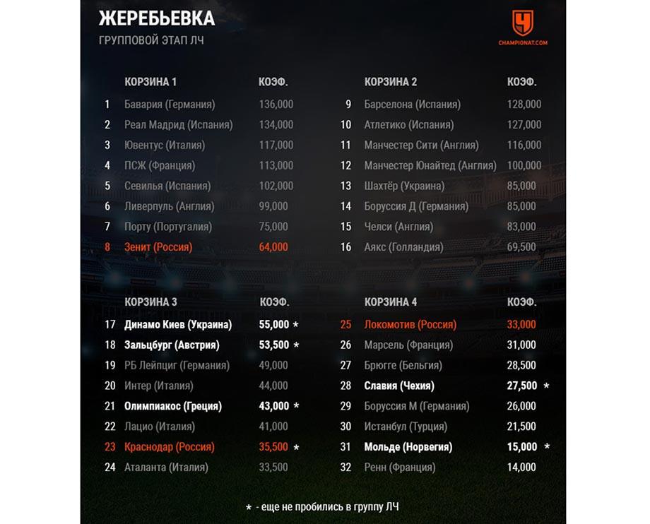 Таблица коэффициентов УЕФА. Сколько клубов и куда мы теперь будем заявлять