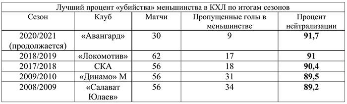 У «Авангарда» лучшее меньшинство в КХЛ, «Авангард» может установить рекорд КХЛ по показателям игры в меньшинстве