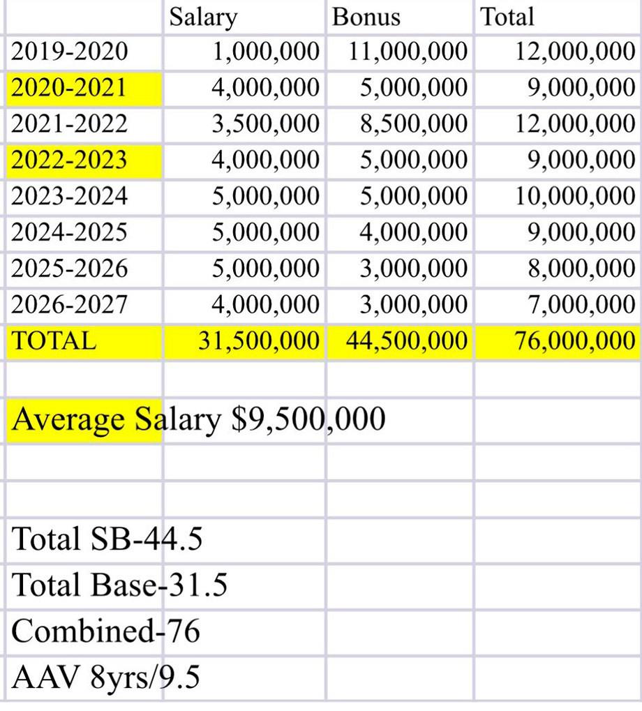 Кучеров получил от «Тампы» $ 76 млн. И будет играть там до 2027 года