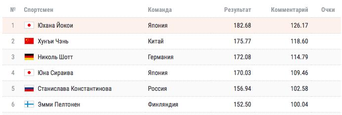 Медведева была безупречна, но Трусова вынесла всех на Гран-при в Москве