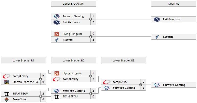 Плей-офф отборочного этапа в североамериканском регионе
