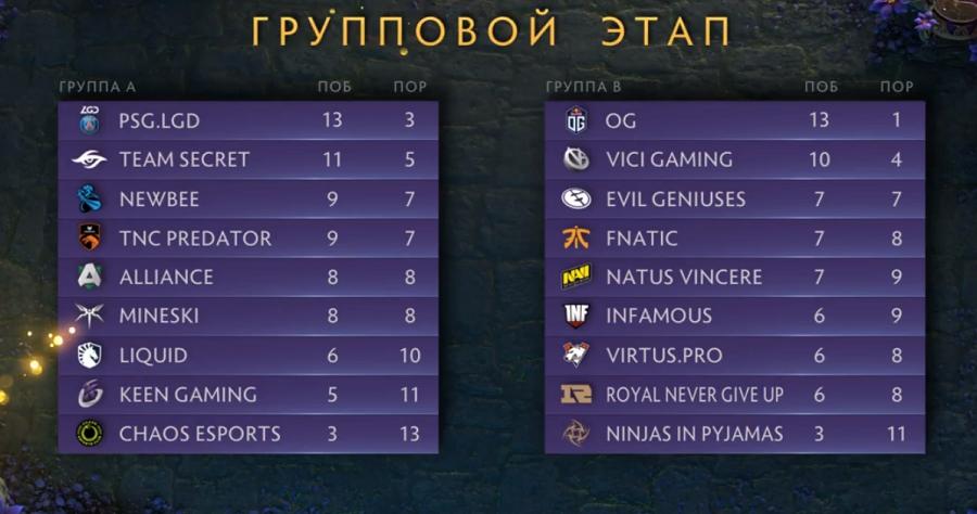 Положение команд на групповом этапе The International 2019