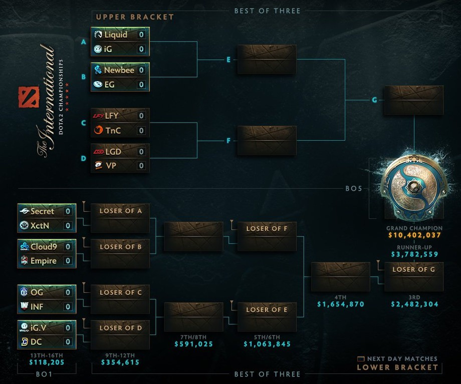 TI7: Team Empire выбила Cloud 9 с турнира