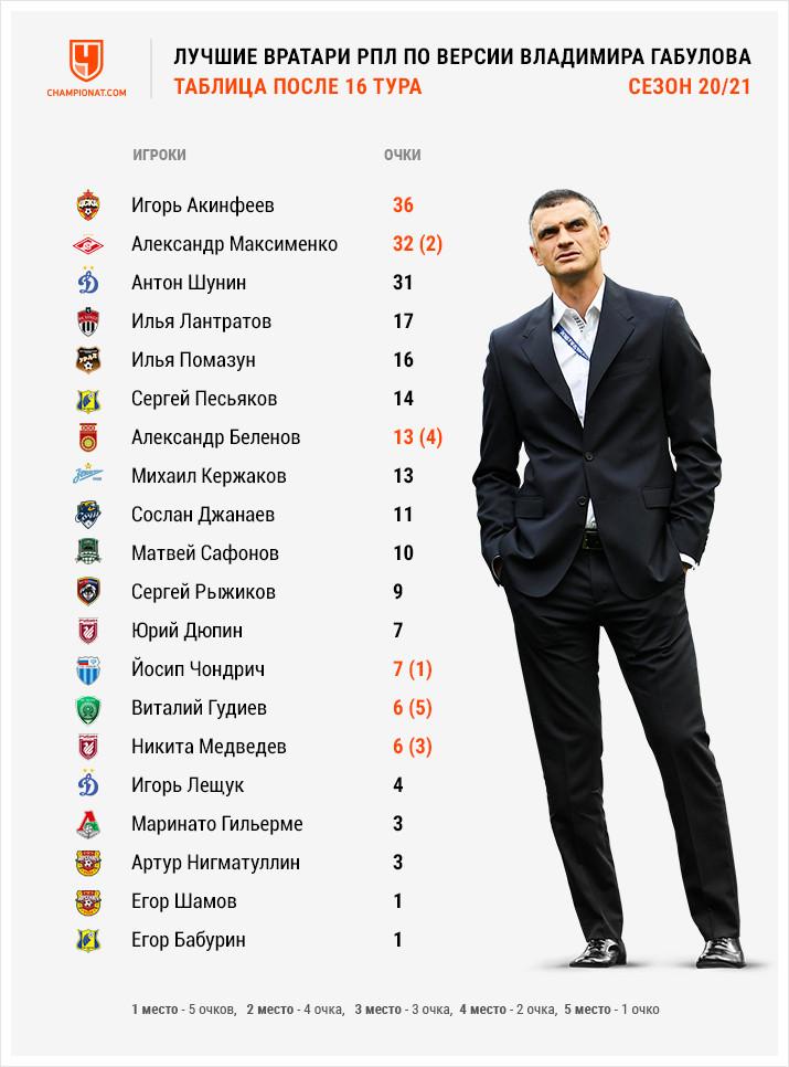 Кто лучший вратарь 16-го тура РПЛ: Максименко, Беленов, Медведев, Гудиев, Йондрич