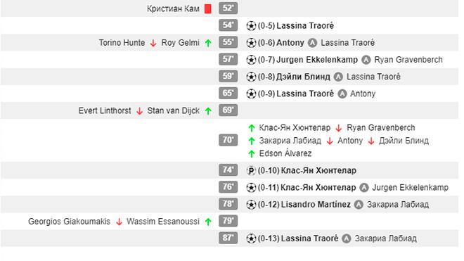 13:0! Историческая победа «Аякса» в чемпионате Нидерландов