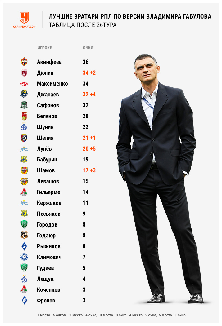 Кто стал лучшим вратарём 26-го тура РПЛ – Лунёв, Джанаев, Шамов, Дюпин, Шелия