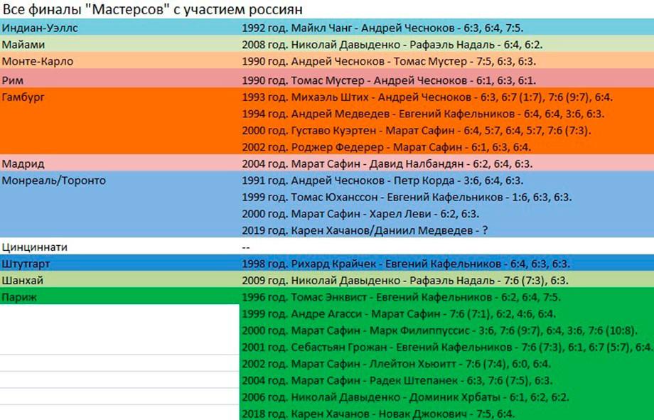 Все финалы «Мастерсов» с россиянами.